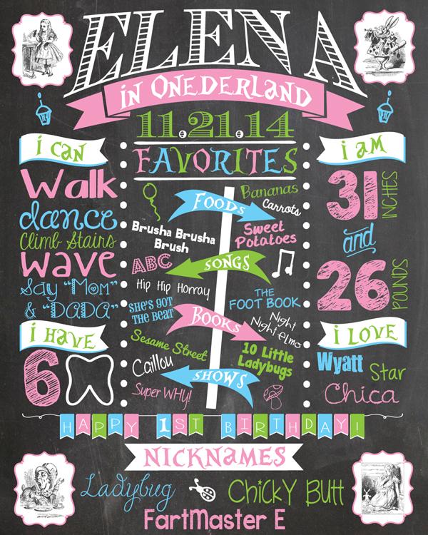Classic Alice in Wonderland First Birthday Chalkboard Poster